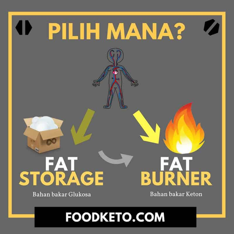 Diet Keto atau Ketogenic Diet Itu Simple